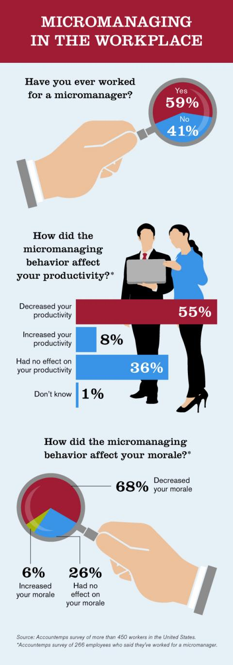 Micromanaging in the Workplace — Infographic