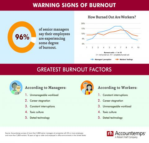 Warning Signs of Burnout — infographic