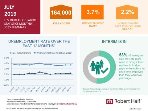 An infographic summarizing the July 2019 jobs report and survey data from Robert Half