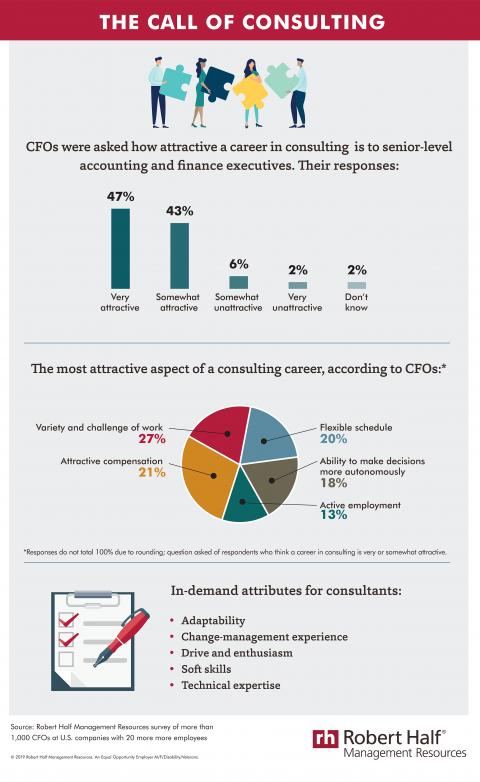 An infographic about the appeal of consulting to senior-level accounting and finance executives.