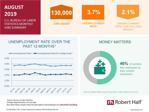 An infographic summarizing the August 2019 jobs report and survey data from Robert Half