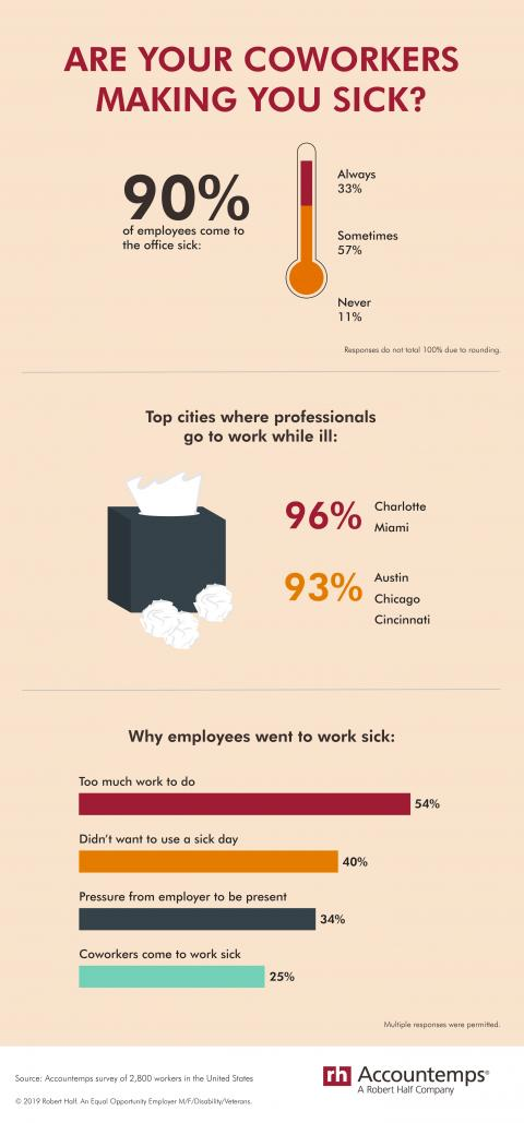 An infographic from Accountemps about coming into the office sick