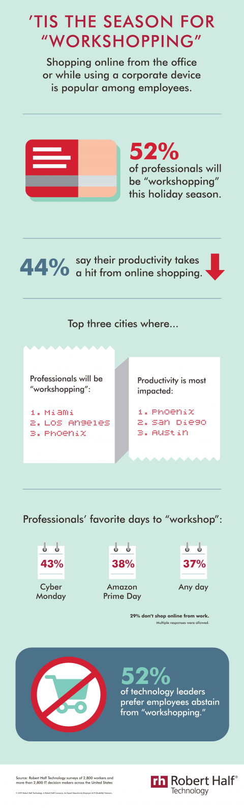 "An infographic from Robert Half Technology about employees' ""workshopping"" habits"