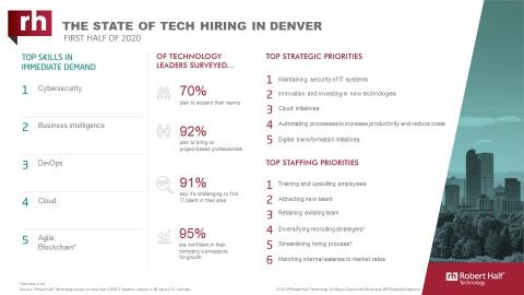 An infographic about IT hiring managers' plans for 2020 in Denver