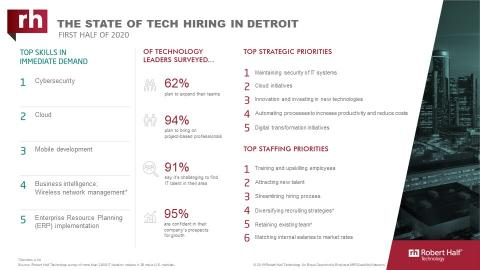 An infographic about IT hiring managers' plans for 2020 in Detroit