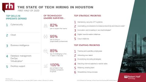 An infographic about IT hiring managers' plans for 2020 in Houston