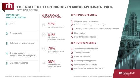 An infographic about IT hiring managers' plans for 2020 in Minneapolis