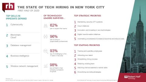 An infographic about IT hiring managers' plans for 2020 in New York