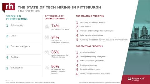 An infographic about IT hiring managers' plans for 2020 in Pittsburgh