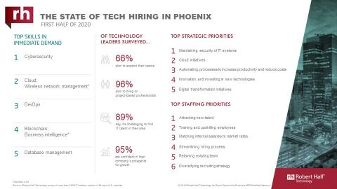 An infographic about IT hiring managers' plans for 2020 in Phoenix