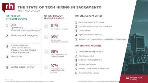 An infographic about IT hiring managers' plans for 2020 in Sacramento