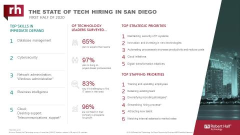 An infographic about IT hiring managers' plans for 2020 in San Diego