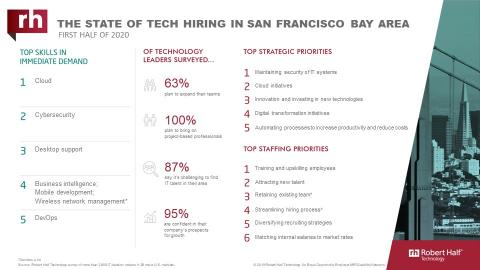 An infographic about IT hiring managers' plans for 2020 in San Francisco
