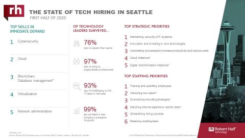An infographic about IT hiring managers' plans for 2020 in Seattle