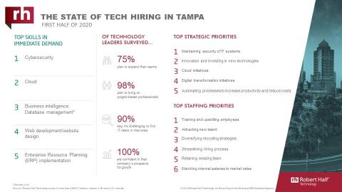 An infographic about IT hiring managers' plans for 2020 in Tampa