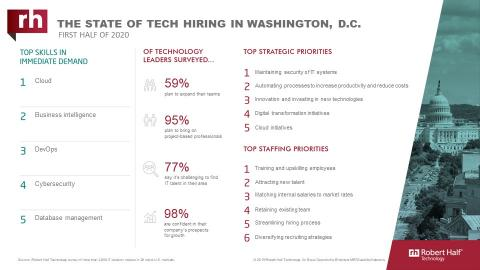 An infographic about IT hiring managers' plans for 2020 in Washington, D.C.