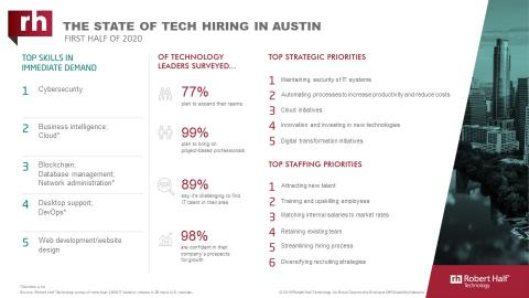 An infographic about IT hiring managers' plans for 2020 in Austin