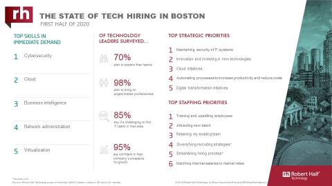 An infographic about IT hiring managers' plans for 2020 in Boston