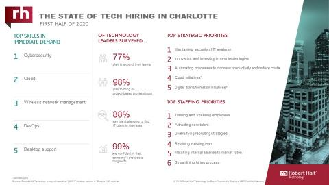 An infographic about IT hiring managers' plans for 2020 in Charlotte