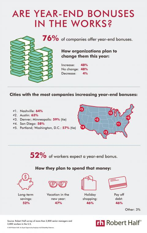 An infographic about companies' year-end bonus offerings and how workers plan to spend that money