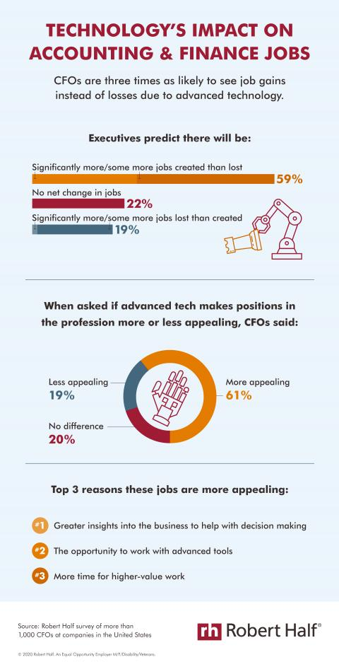 An infographic from Robert Half describing technology's impact on accounting and finance jobs