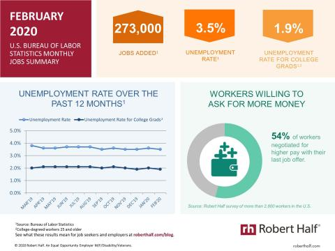 An infographic summarizing the February 2020 jobs report and survey data from Robert Half