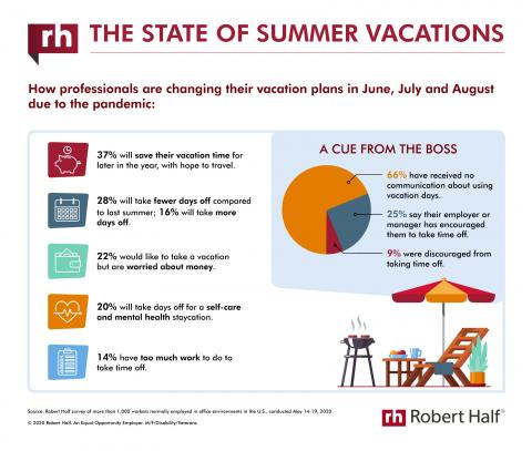 An infographic from Robert Half shows how professionals are changing their summer vacation plans due to the COVID-19 pandemic.