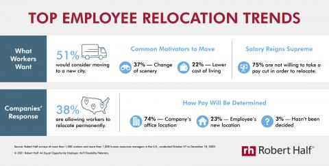 An infographic from Robert Half shows relocation trends among workers and companies in the U.S.