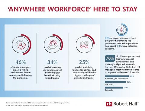 An infographic from Robert Half reveals senior managers' thoughts about using hybrid workforces.