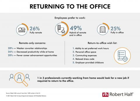 An infographic from Robert Half shows employees' ideal work environment and feelings about returning to the office full time.
