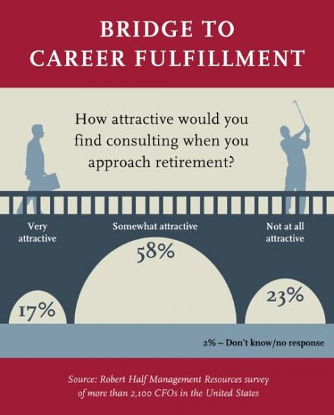 Consulting an Attractive Bridge to Retirement