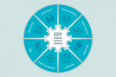 A pie chart depicting eight different ERP functions.
