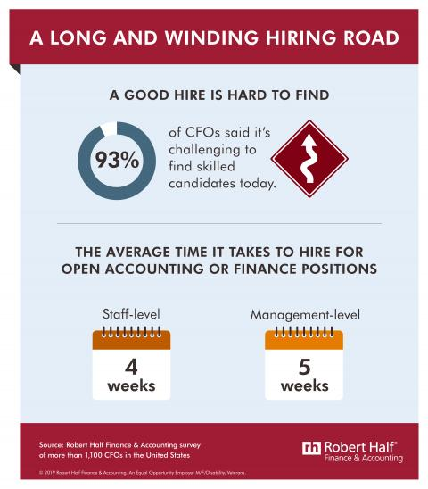 4 Top Hiring Strategies to Overcome Challenges in the Market — infographic: A LONG AND WINDING HIRING ROAD. A GOOD HIRE IS HARD TO FIND.