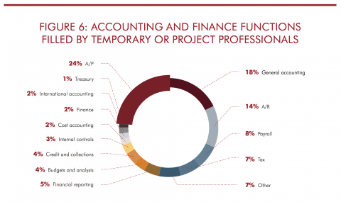 Infographic: Accounting and Finance Functions Filled by Temporary Help