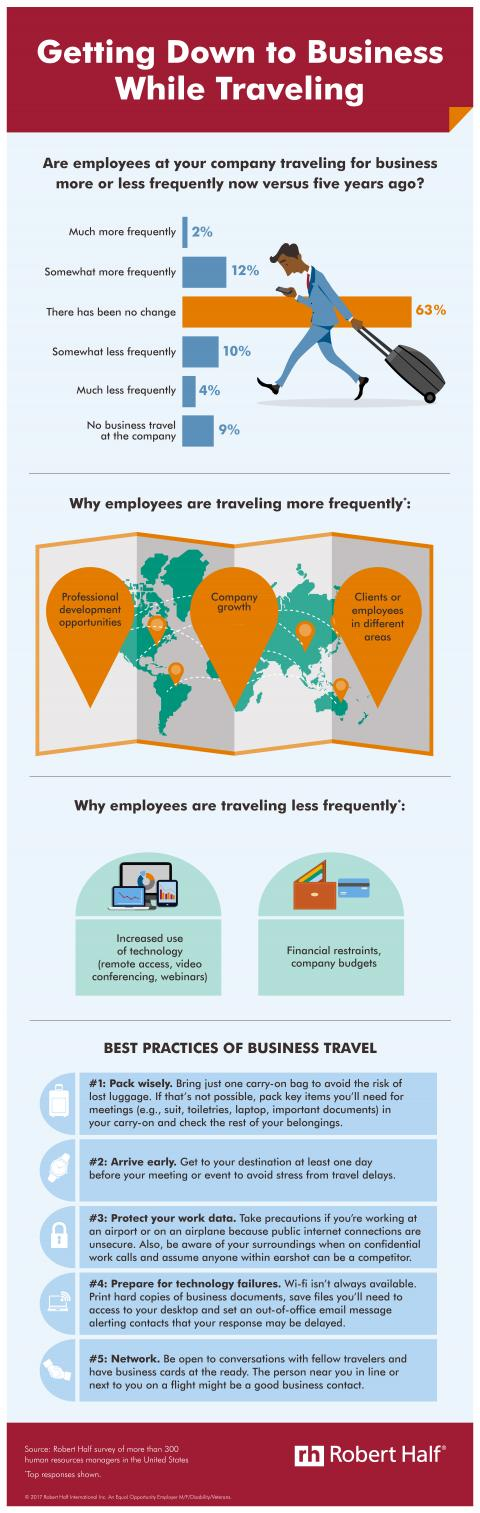 Getting Down to Business Travel infographic