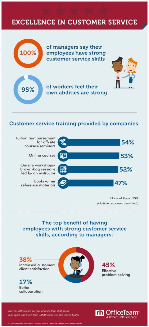 All You Need to Know About Customer Service Jobs — Infographic Titled Excellence in Customer Service