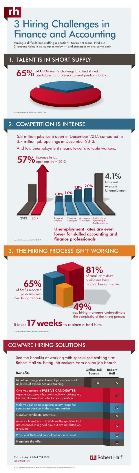 3 Hiring Challenges in Finance and Accounting infographic