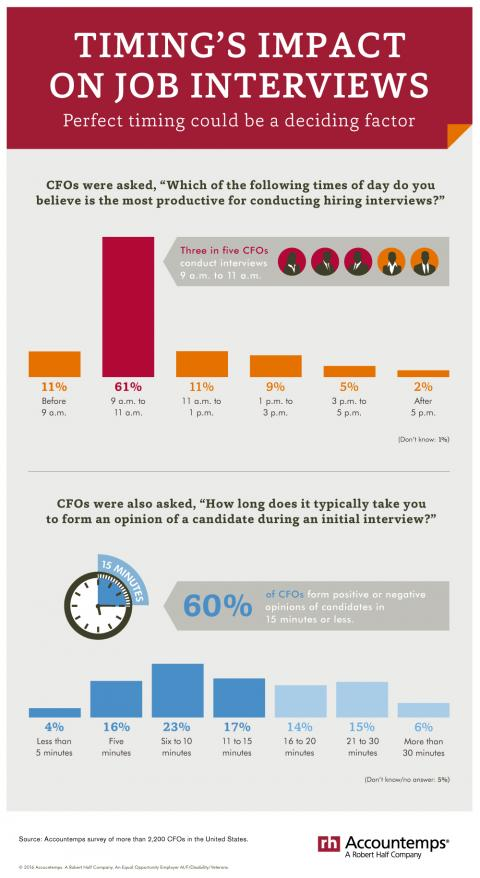 Timing's Impact on Job Interviews infographic
