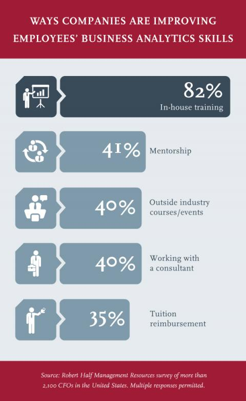 Employees' Business Analytics Skills infographic