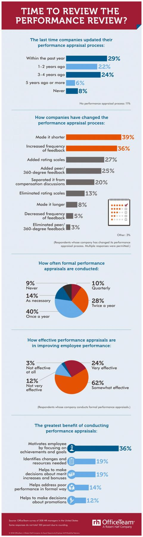 15 Performance Review Tips to Usher in a New Era — Infographic with title: Time to Review the Performance Review?