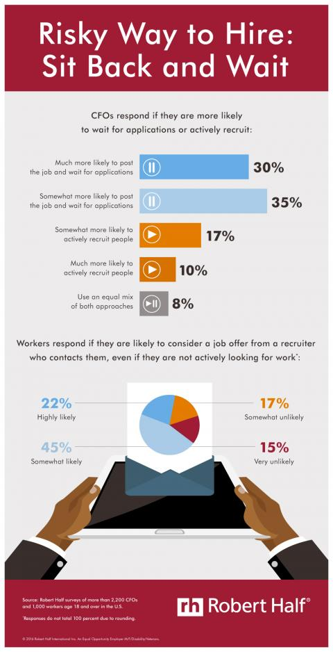 Risky Way to Hire infographic
