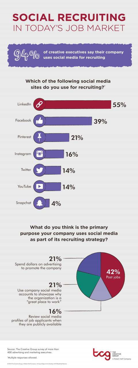Infographic of survey data about social media recruiting