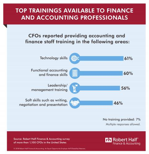 6 Ways to Offer Accounting Job Training at Your Company — Infographic with title: Top Trainings Available to Finance and Accounting Professionals