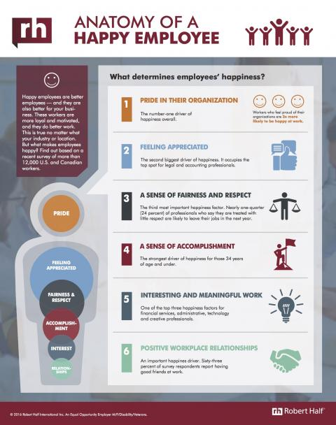 Anatomy of a Happy Employee infographic