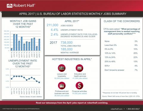 April 2017 jobs report image
