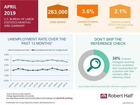 An infographic summarizing the April 2019 jobs report and survey data from Robert Half