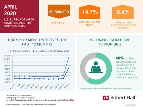 An infographic summarizing the April 2020 jobs report and survey data from Robert Half