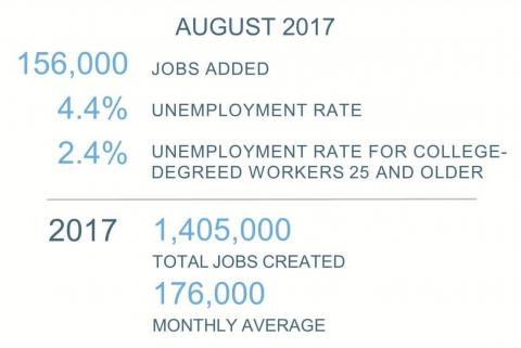 An infographic showing key data from the August 2017 jobs report from the Bureau of Labor Statistics