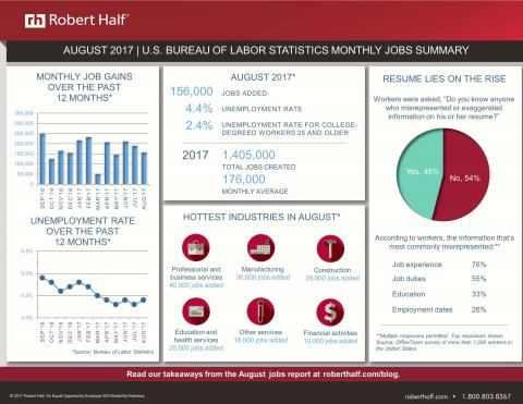 An infographic showing key data from the August 2017 jobs report from the Bureau of Labor Statistics and research from Robert Half