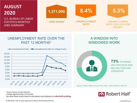 An infographic summarizing the August 2020 jobs report and survey data from Robert Half